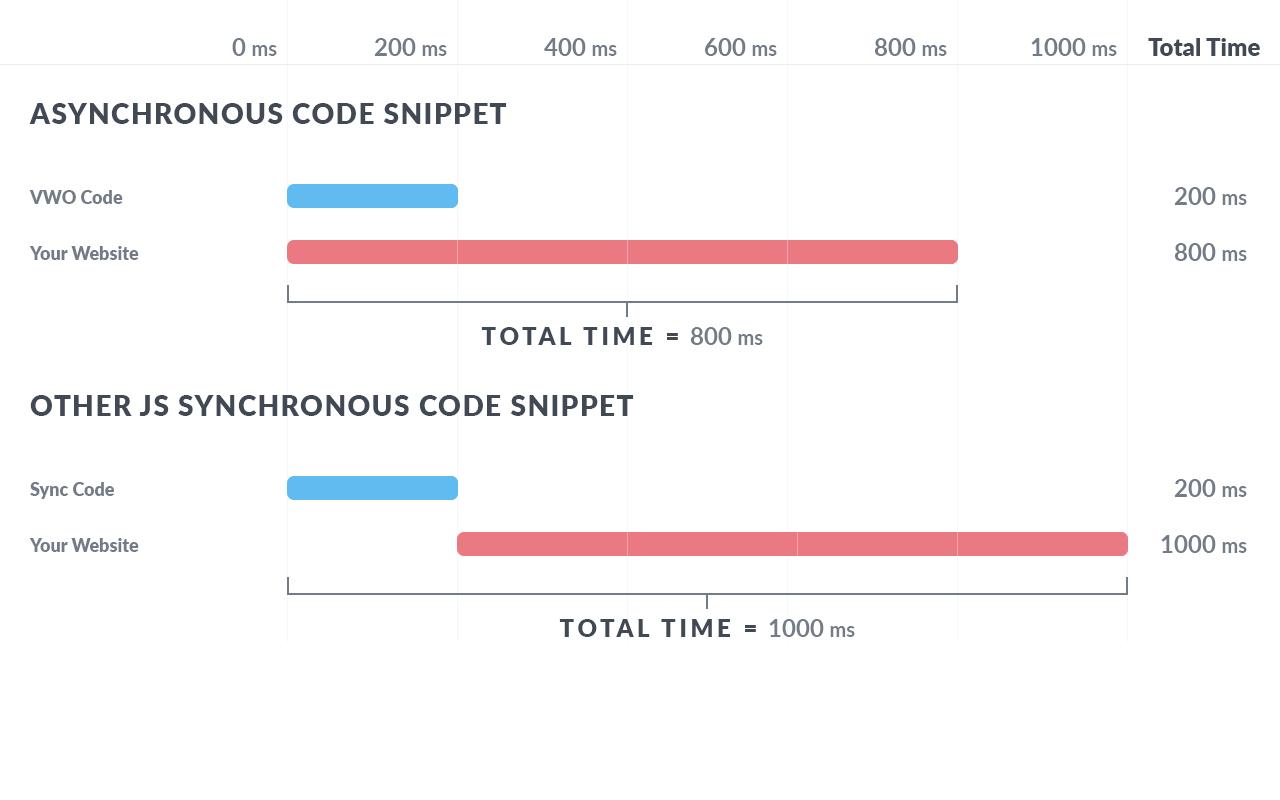 Asynchronous V/S synchronous Code Comparison