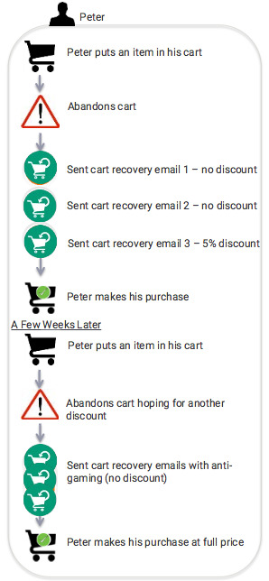 Discount strategy in cart recovery emails