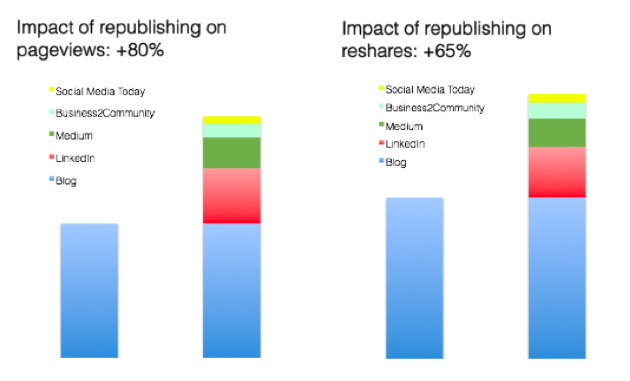 Content Syndication Impact