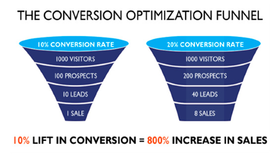 Example of conversion optimization across a funnel