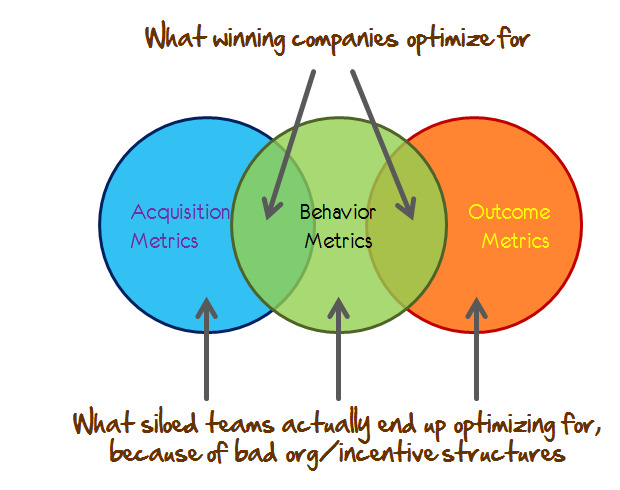 How winning companies and siloed companies approach optimization