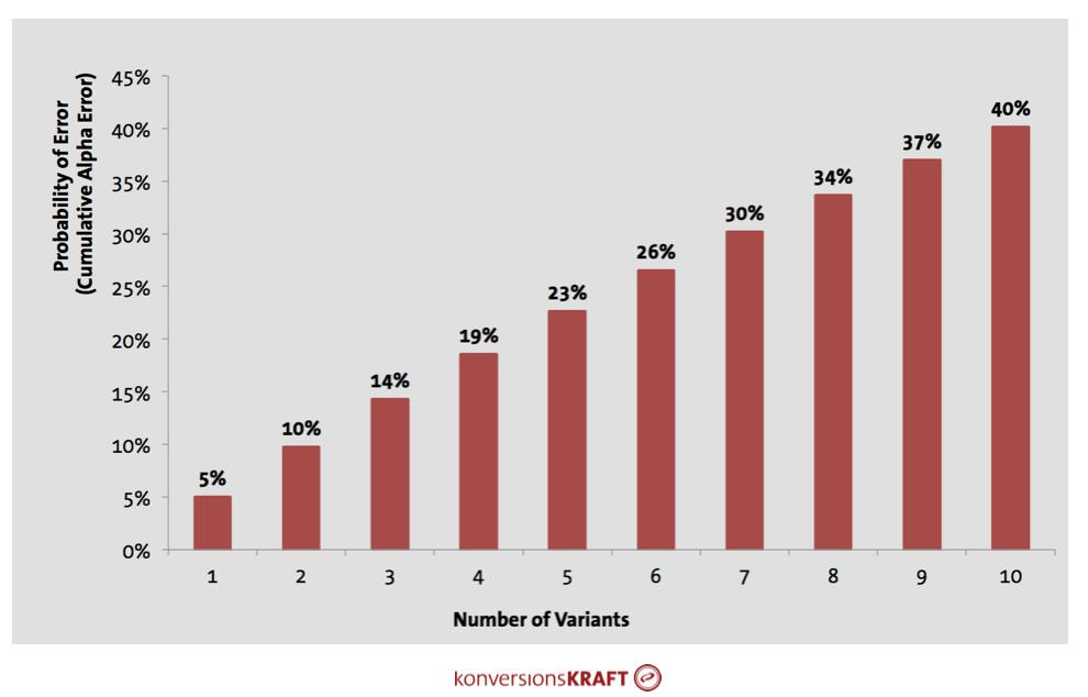 Number of variants in Multivariate Testing