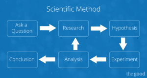 Scientific Method of Growth and Optimization