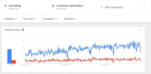 interest in a/b testing vs. interest in conversion optimization - google trends