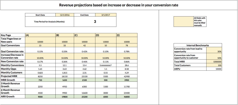 Revenue-based Testing Model