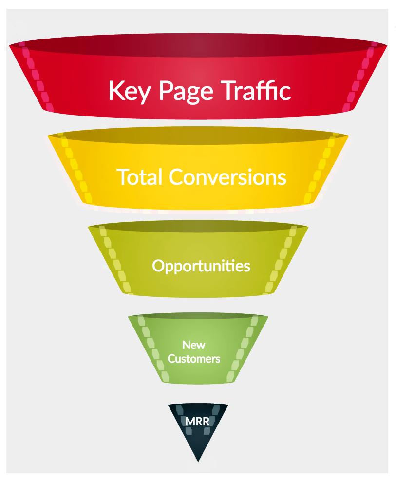 VWO Marketing Funnel