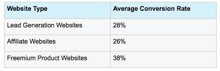 conversion rate audit